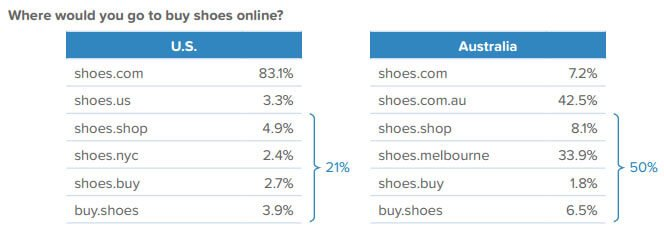 buy shoes survey