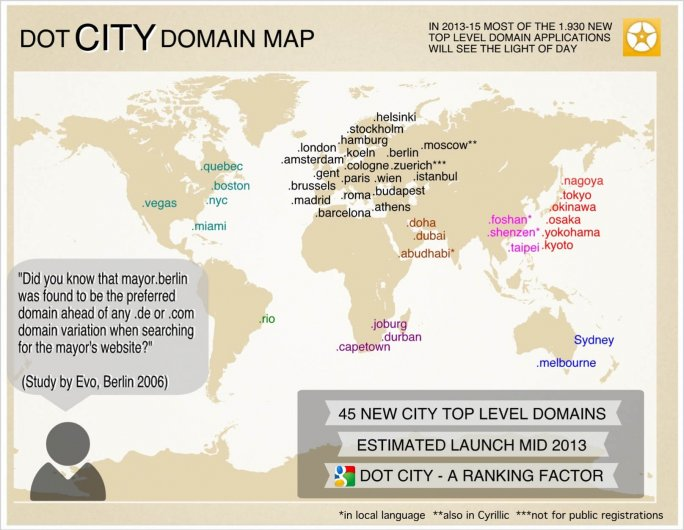 Dot City Domain Map