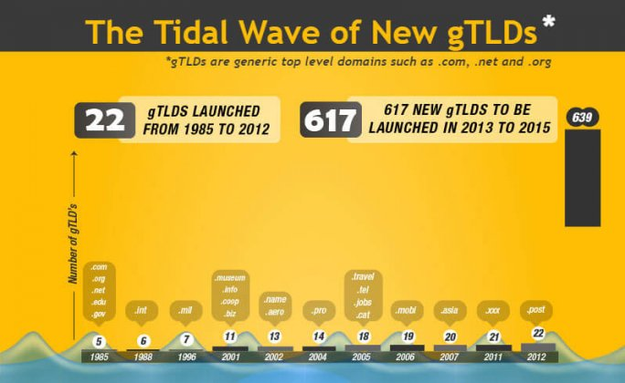 The Tidal Wave of New gTLDs - INFOGRAPHIC BROUGHT TO YOU BY EDC